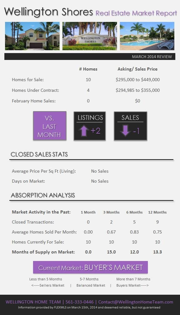 Wellington Shores Wellington Florida Market Report March 2014