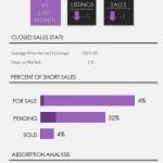 Wellington Short Sale Real Estate Market Report | April 2014