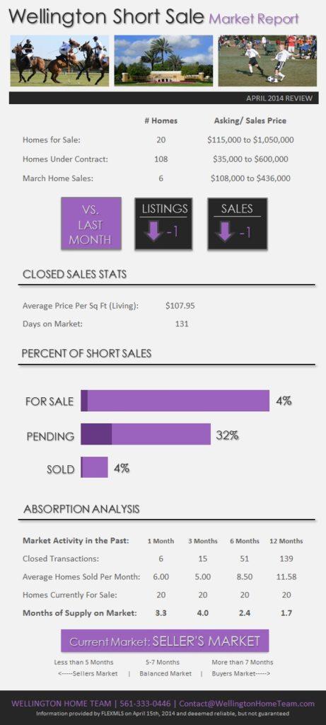 Wellington Florida Short Sale Market Report April 2014