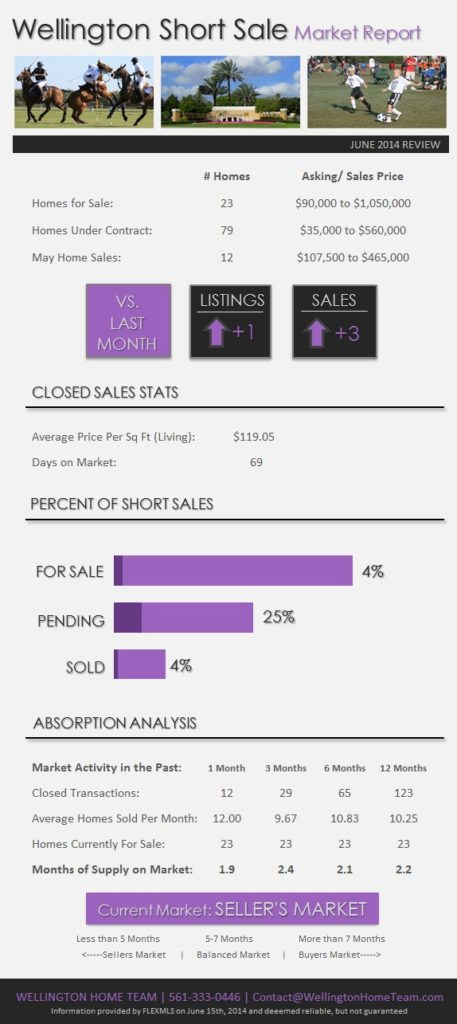 Wellington Florida Short Sale Market Report June 2014