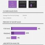 Wellington Short Sale Real Estate Market Report | July 2014