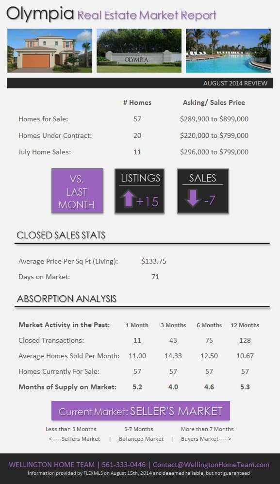 Olympia Wellington Florida Real Estate Market Report August 2014