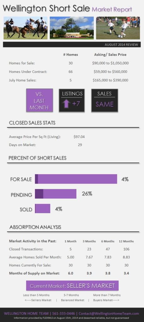 Wellington Florida Short Sale Real Estate Market Report August 2014