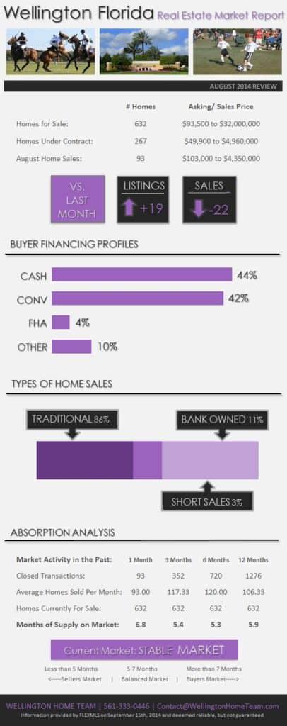 Wellington Florida Real Estate Market Report August 2014