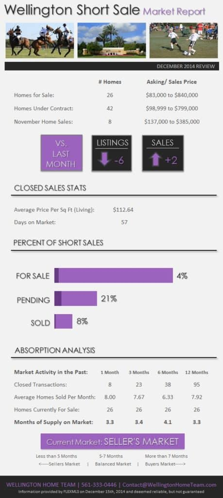 Wellington Florida Short Sale Market Report - December 2014