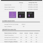 Grand Isles Wellington Homes for Sale | Market Report March 2015