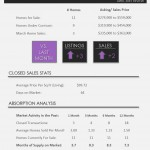 Black Diamond Wellington Homes for Sale | Market Report April 2015