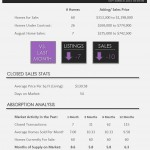 Olympia Wellington Homes for Sale | Market Report September 2015