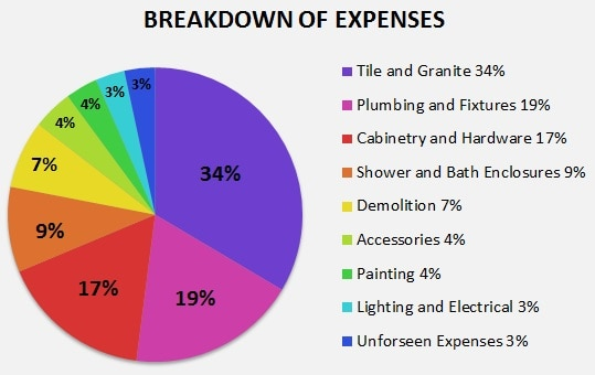 8 Tips for a Stress-Free Bathroom Renovation - Expense Chart