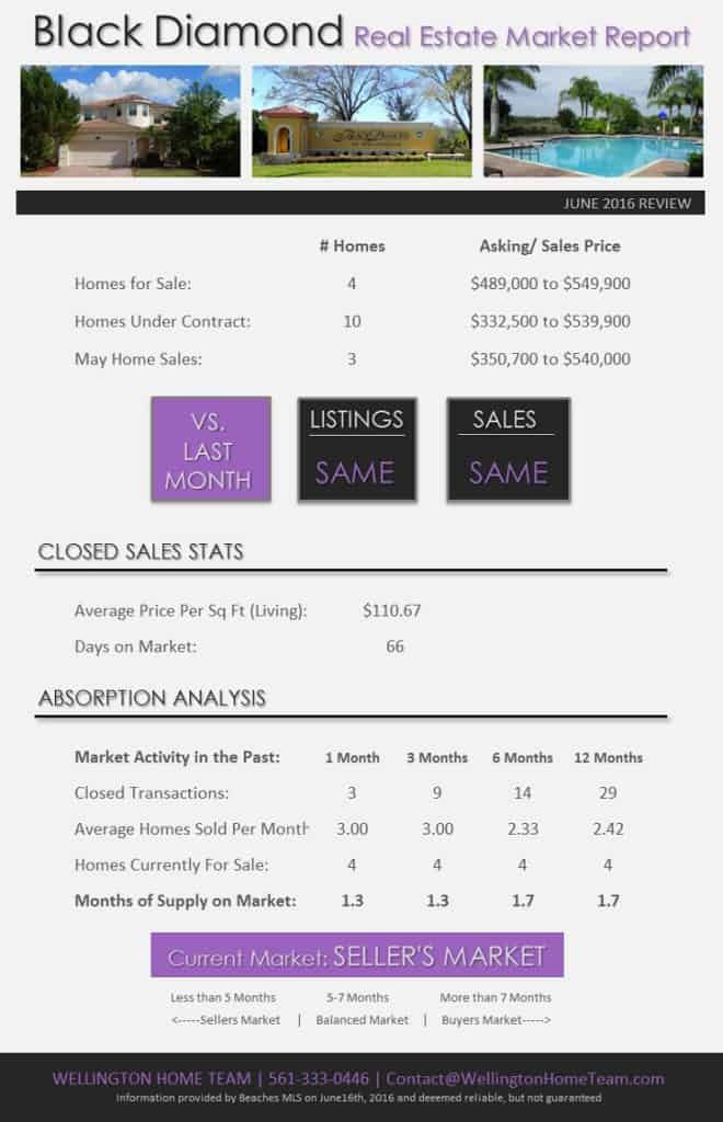 Black Diamond Wellington Florida Homes for Sale - Real Estate Market Report June 2016