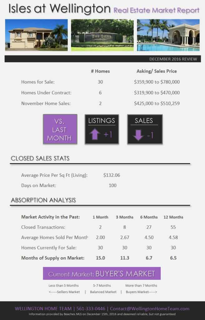 How's the Real Estate Market in Isles at Wellington FL? DEC 2016