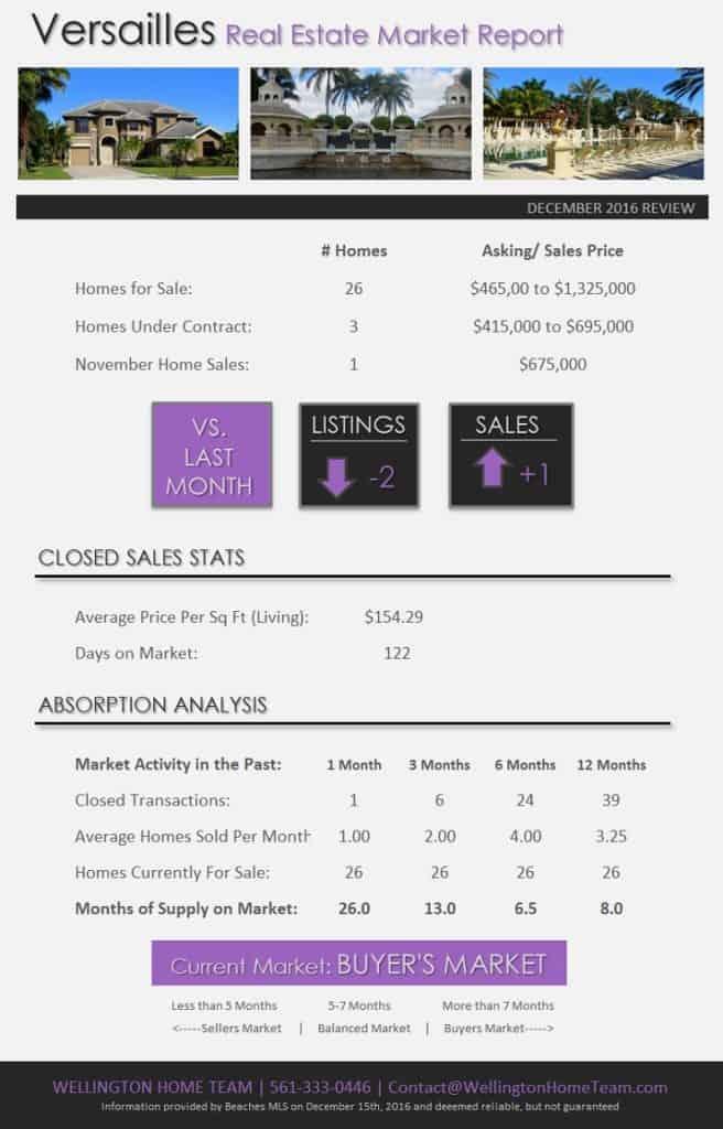 How's the Real Estate Market in Versailles Wellington FL? DEC 2016