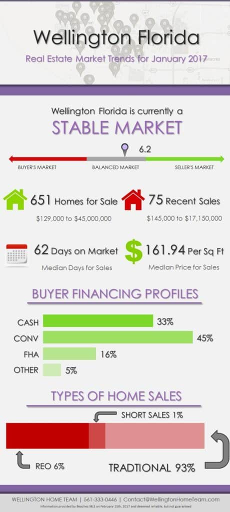 Wellington Florida Real Estate Market Trends | JAN 2017