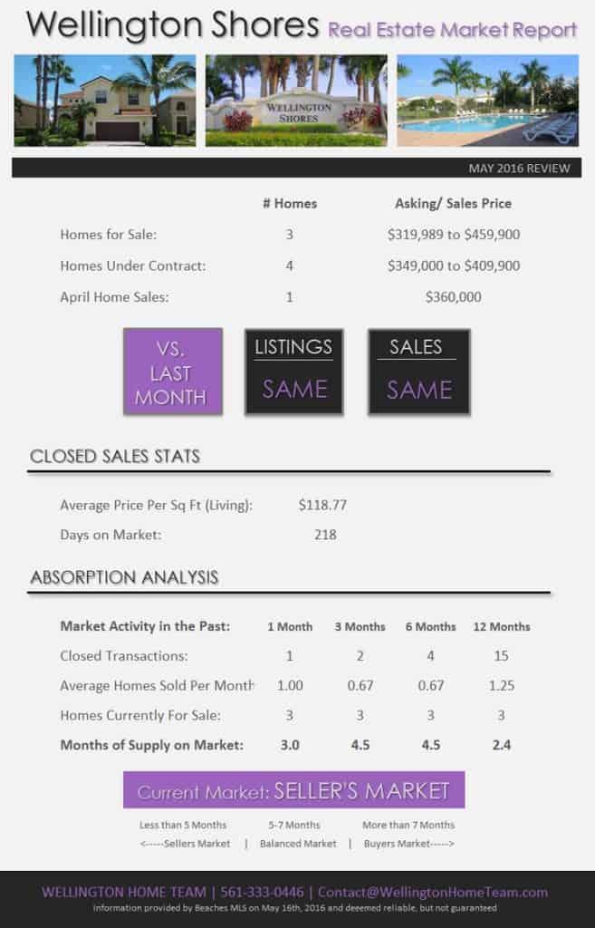 Wellington Shores Wellington Florida Homes for Sale - May 2016 Real Estate Market Report