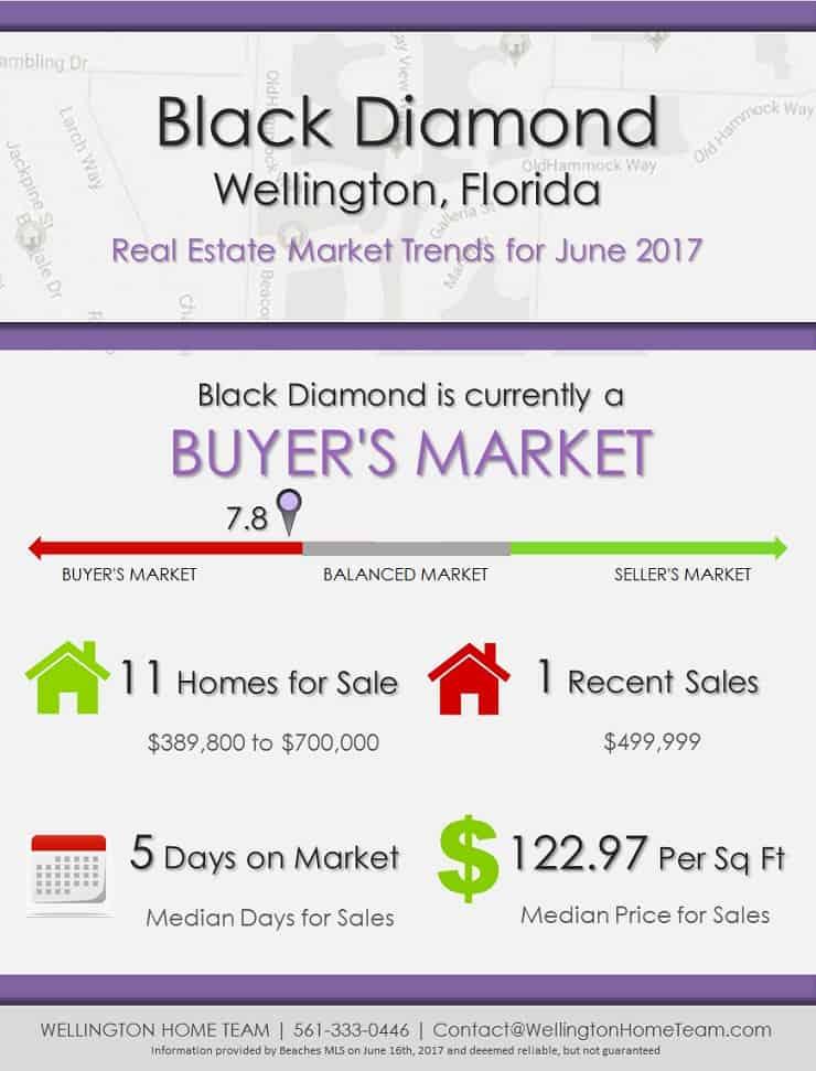 Black Diamond Wellington, FL Real Estate Market Trends | JUNE 2017