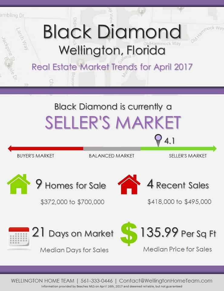 Black Diamond Wellington Florida Homes for Sale Market Trends April 2017