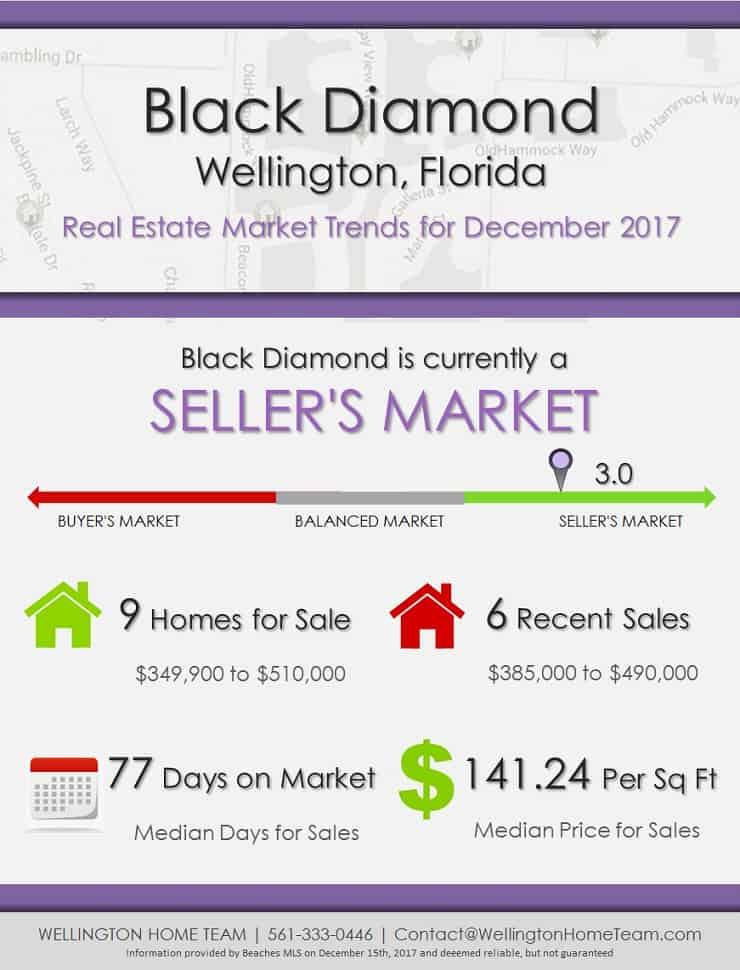 Black Diamond Wellington Florida Real Estate Market Report December 2017