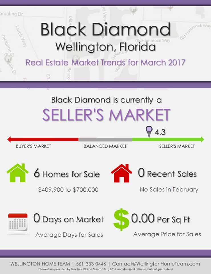 Black Diamond Wellington, FL Real Estate Market Trends | MAR 2017
