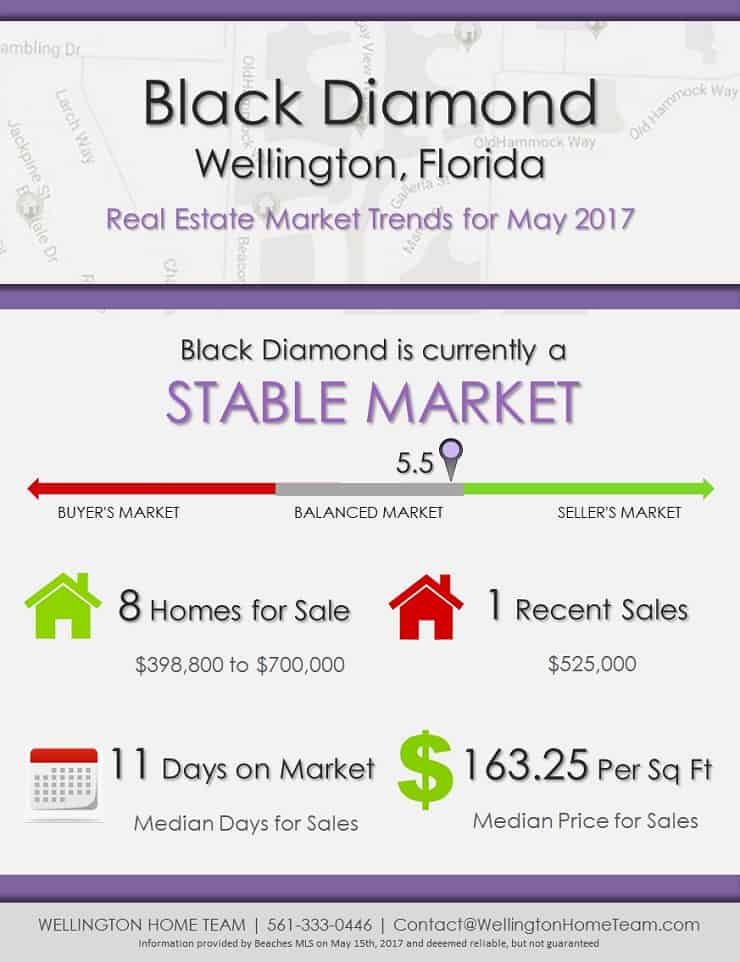Black Diamond Wellington Florida Real Estate Market Trends for May 2017