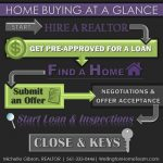 Buying a Home in Wellington Florida at a Glance (Infographic)