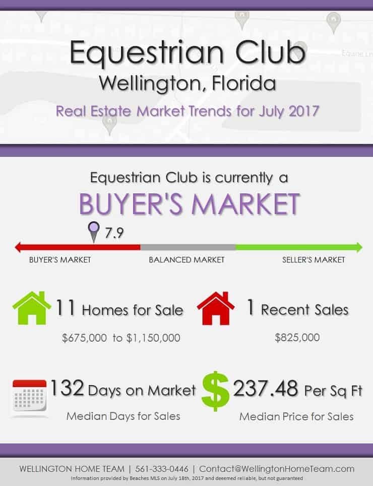 Wellington Equestrian Club Club Wellington Fl Real Estate Market Trends  July 2017
