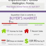 Equestrian Club Wellington, FL Real Estate Market Trends | APRIL 2017