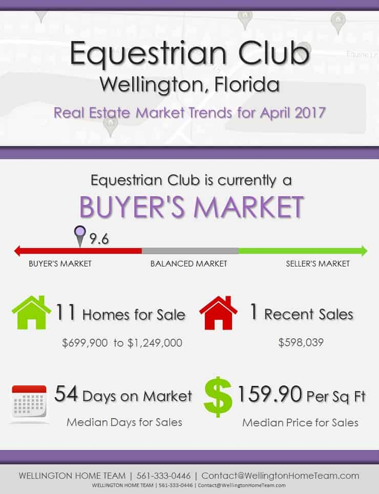 Homes For Sale Equestrian Club Wellington Florida
