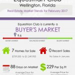 Equestrian Club Wellington, FL Real Estate Market Trends | FEB 2017
