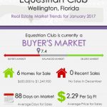 Equestrian Club Wellington, FL Real Estate Market Trends | JAN 2017