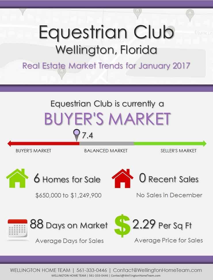 Equestrian club wellington fl real estate market trends for Real estate market trends