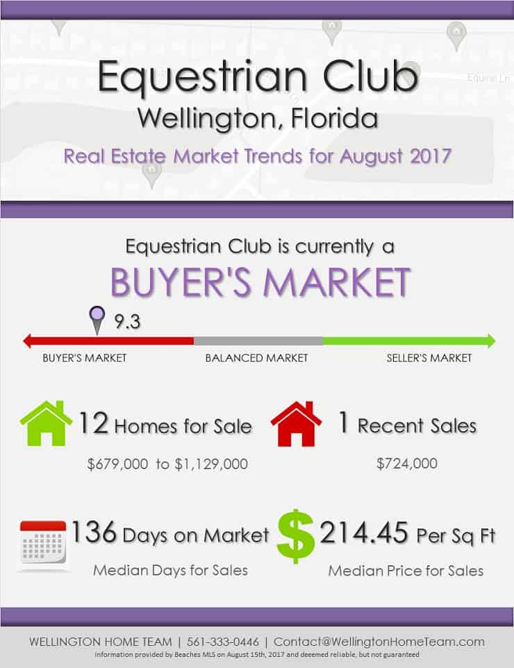 Equestrian Homes For Sale Wellington Florida