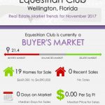 Equestrian Club Wellington, FL Real Estate Market Trends | NOV 2017