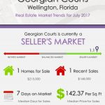Georgian Courts Wellington, FL Real Estate Market Trends | JULY 2017