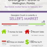 Georgian Courts Wellington, FL Real Estate Market Trends | FEB 2017