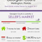 Georgian Courts Wellington, FL Real Estate Market Trends | AUG 2017