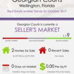 Georgian Courts Wellington, FL Real Estate Market Trends | OCT 2017