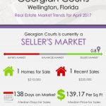 Georgian Courts Wellington, FL Real Estate Market Trends | APRIL 2017