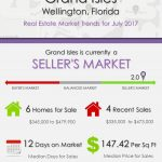 Grand Isles Wellington, FL Real Estate Market Trends | JULY 2017