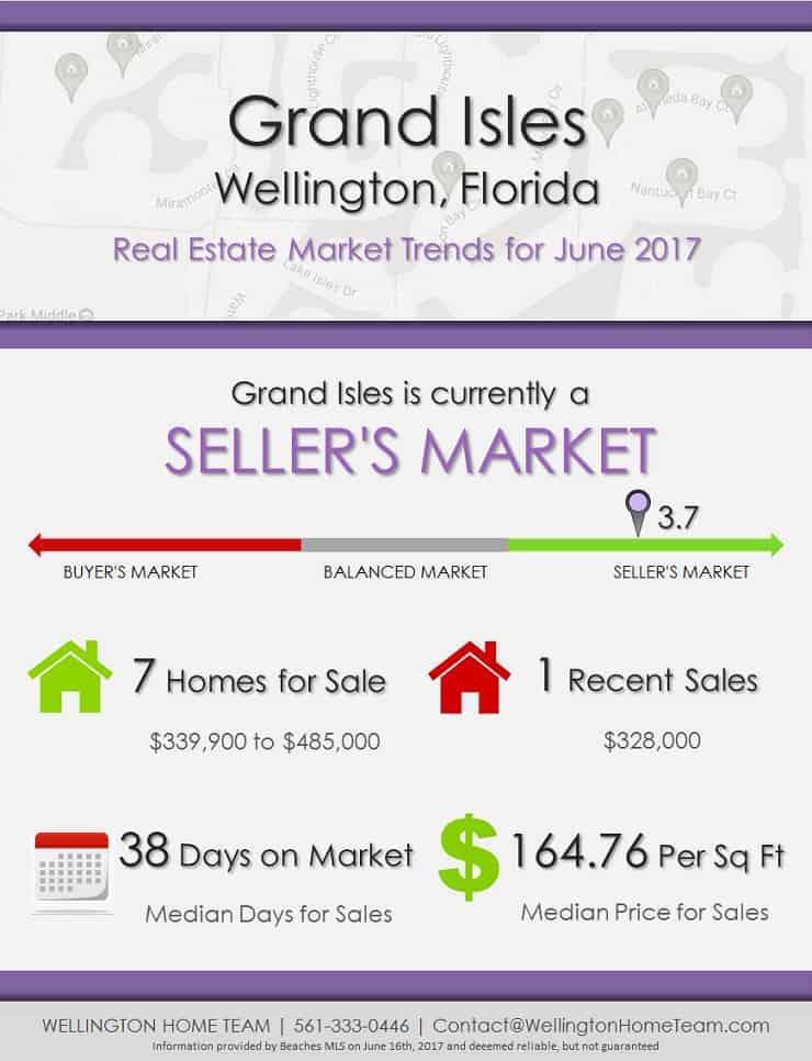 Grand Isles Wellington, FL Real Estate Market Trends - JUNE 2017