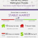 Grand Isles Wellington, FL Real Estate Market Trends | DEC 2017