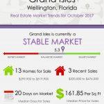 Grand Isles Wellington, FL Real Estate Market Trends | OCT 2017
