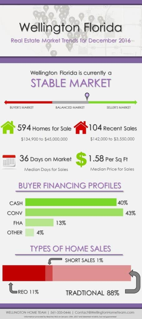 How's the Real Estate Market in Wellington Florida - December 2016