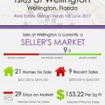 Isles at Wellington Wellington, FL Real Estate Market Trends | JUNE 2017