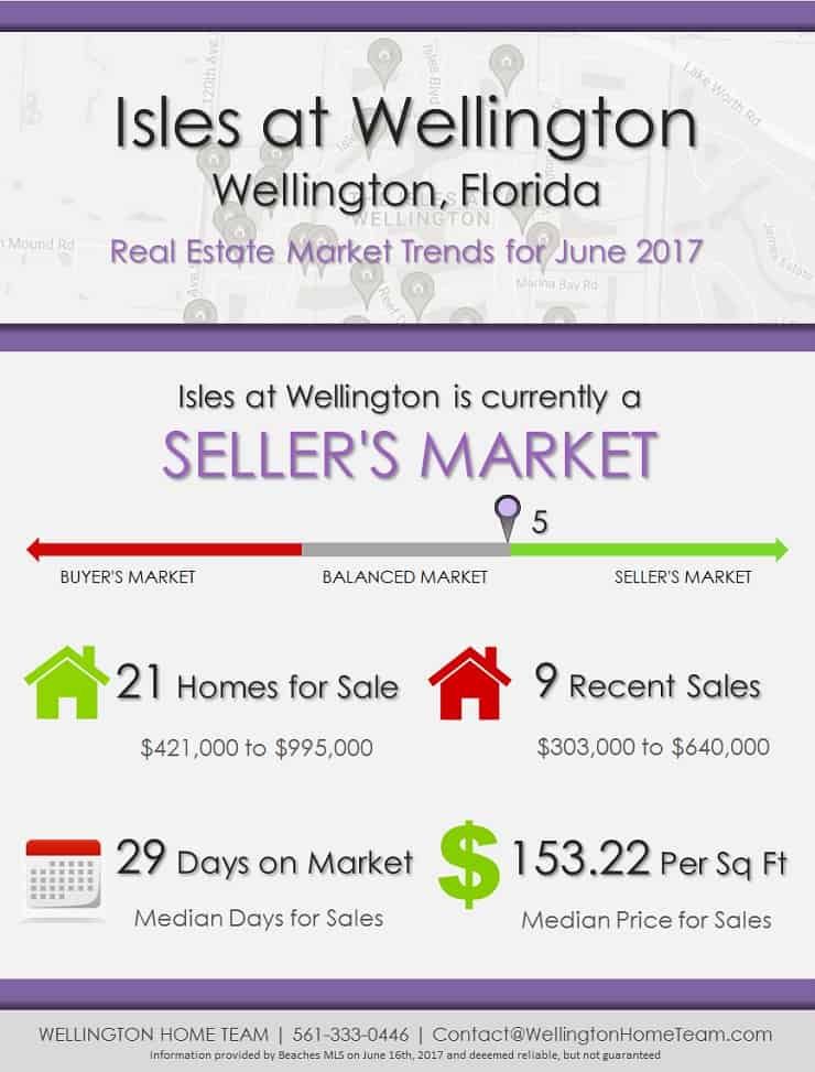 Isles at Wellington, FL Real Estate Market Trends - JUNE 2017