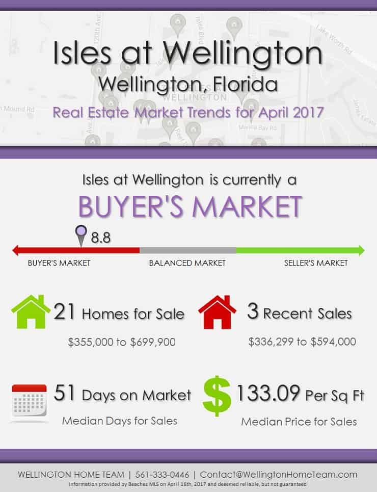 Isles at Wellington Florida Homes for Sale Market Trends April 2017
