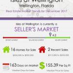 Isles at Wellington Wellington, FL Real Estate Market Trends | DEC 2017