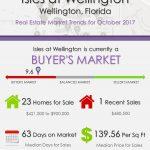 Isles at Wellington Wellington, FL Real Estate Market Trends | OCT 2017