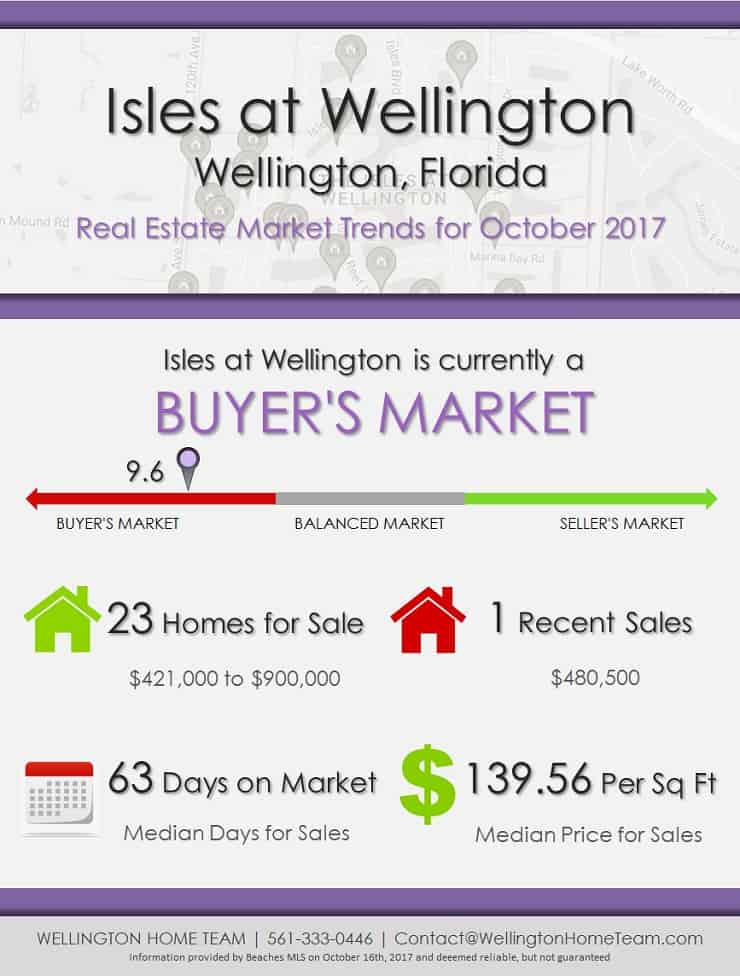 Isles at Wellington Florida Real Estate Market Trends October 2017