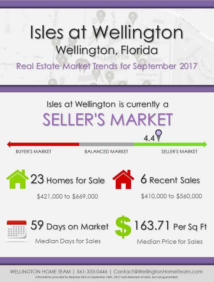 Isles at Wellington Florida Real Estate Market Trends for September 2017