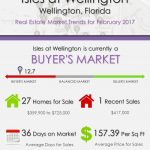 Isles at Wellington Wellington, FL Real Estate Market Trends | FEB 2017